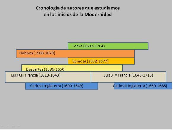 Cronologia politica e ideas de inicios de la modernidad